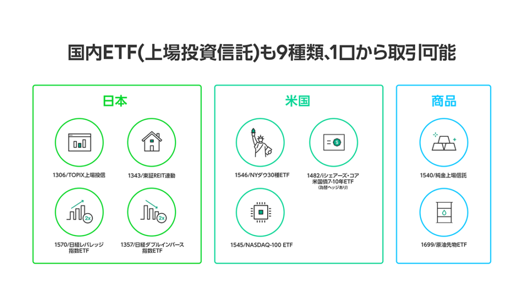 Line Securities 9 ETFs, via Line