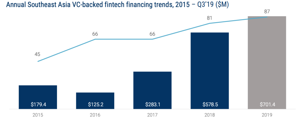Annual Southeast Asia VC-backed fintech financing trends, 2015 – Q3'19 ($M), Global Fintech Report Q3 2019, CB Insights, November 2019