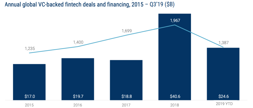 Annual global VC-backed fintech deals and financing, 2015 – Q3'19 ($B), Global Fintech Report Q3 2019, CB Insights, November 2019
