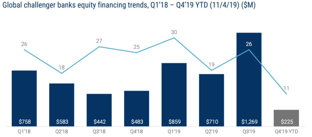 Global challenger banks equity financing trends, Q1'18 – Q4'19 YTD (11:4:19) ($M), Global Fintech Report Q3 2019, CB Insights, November 2019