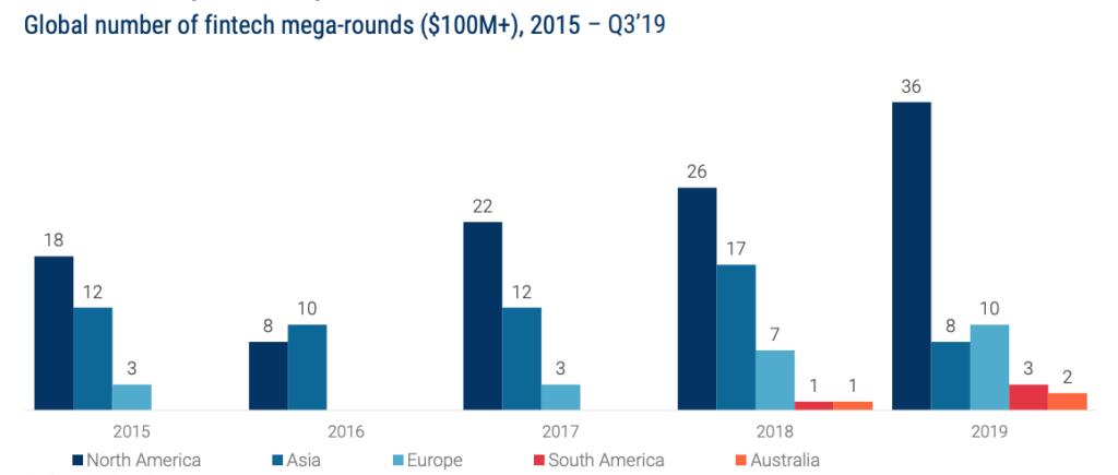 Global number of fintech mega-rounds ($100M+), 2015 – Q3'19, Global Fintech Report Q3 2019, CB Insights, November 2019