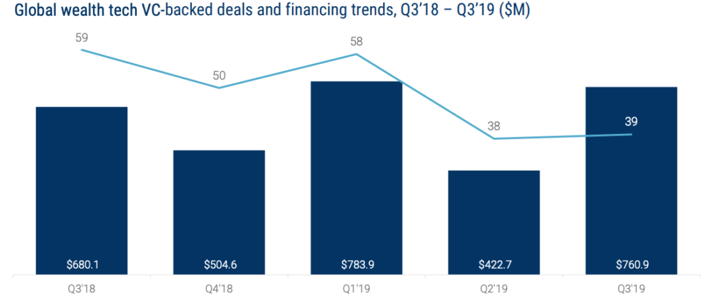Global wealth tech VC-backed deals and financing trends, Q3'18 – Q3'19 ($M), Global Fintech Report Q3 2019, CB Insights, November 2019
