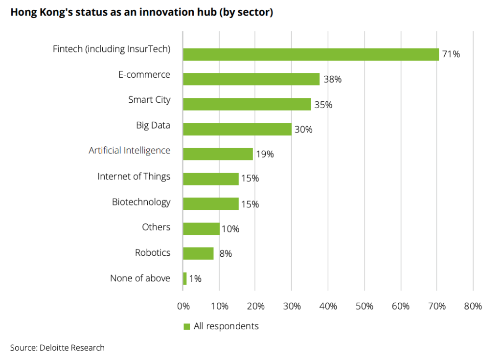 Hong Kong's status as an innovation hub (by sector), Empowering Hong Kong's economy through innovation, Deloitte, November 2019