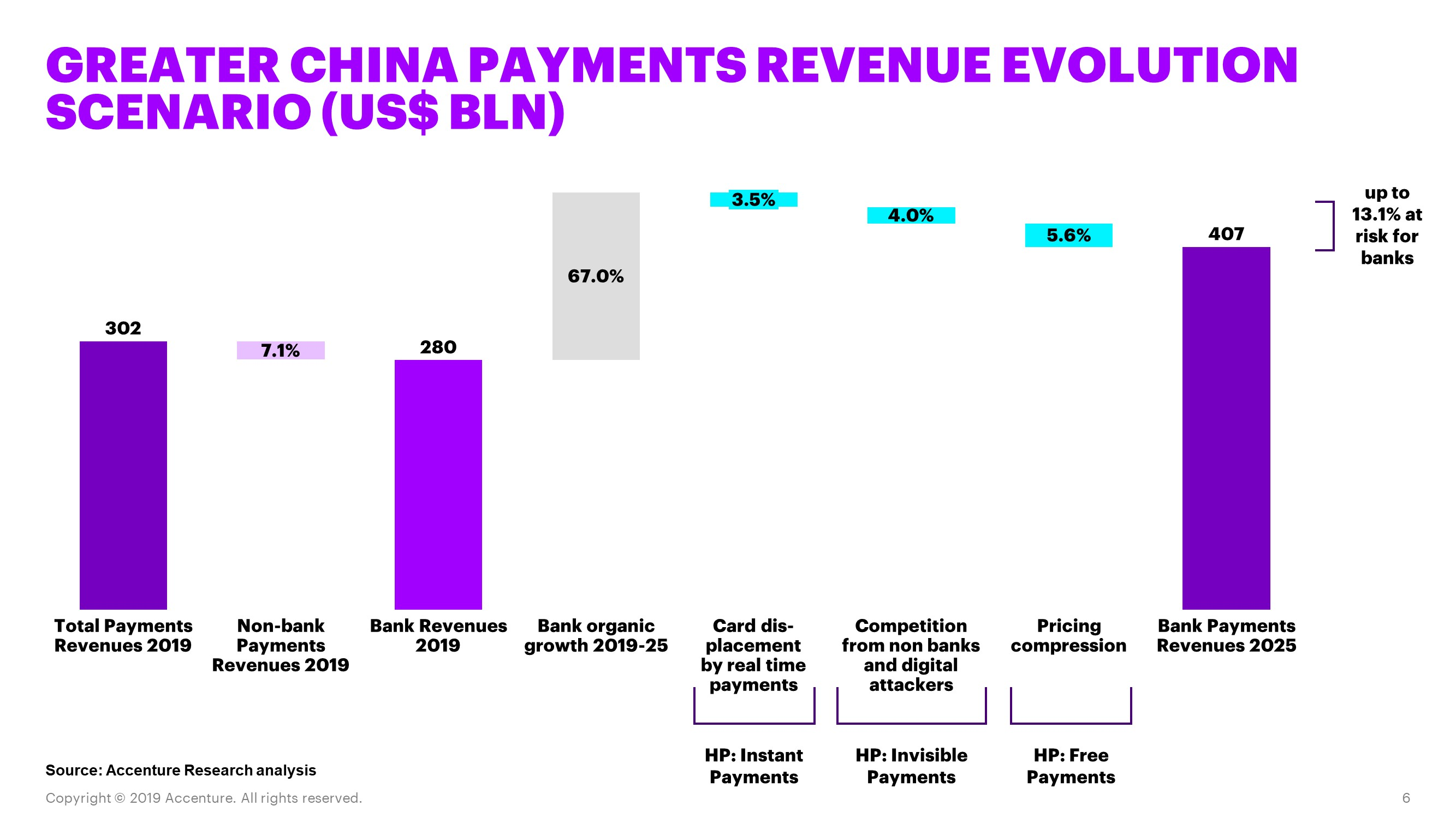 Payments Revenues at risk_GCchart