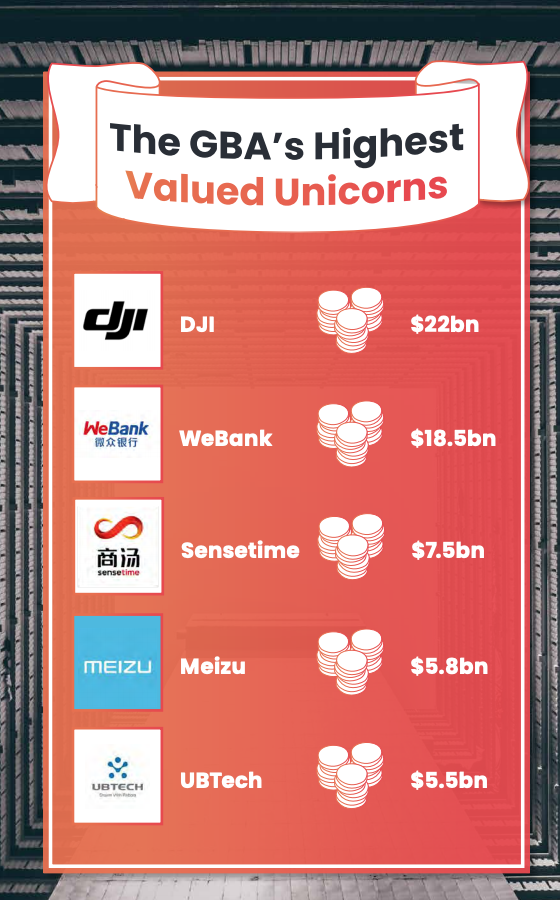 The GBA's highest valued unicorns, The Greater Bay Area White Paper V1.0, WHub