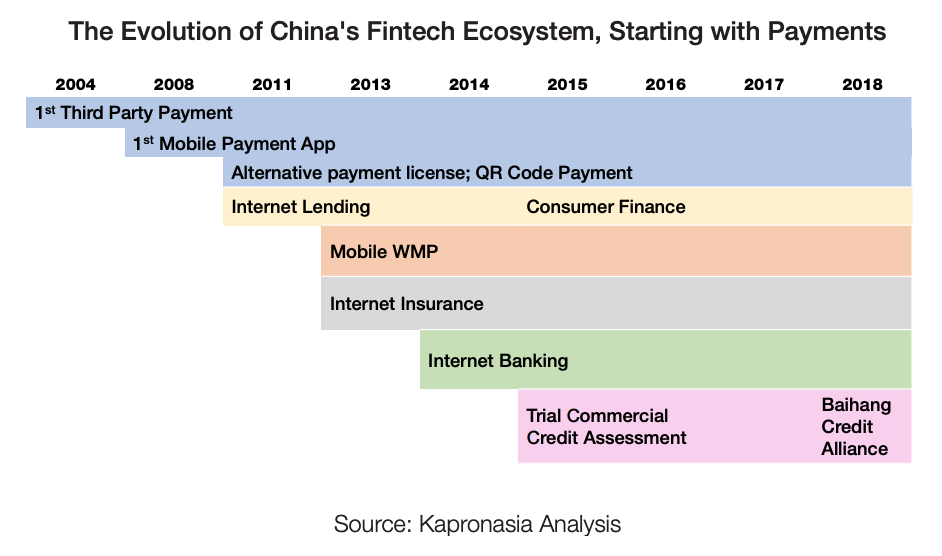 The Evolution of China's Fintech Ecosystem, Starting with Payments, The Future of Fintech Cooperation, Kapronasia, January 2020