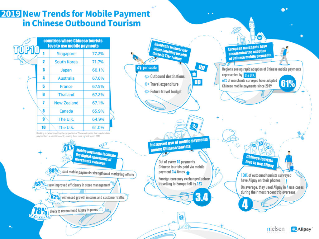 new-trends-for-mobile-payment-in-chinese-outbound-travel.