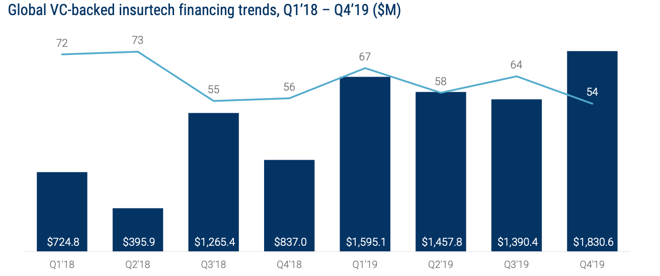 Global VC-backed insurtech financing trends, Q1'18 – Q4'19 ($M), State of Fintech- Investment & Sector Trends to Watch, CB Insights, February 2020