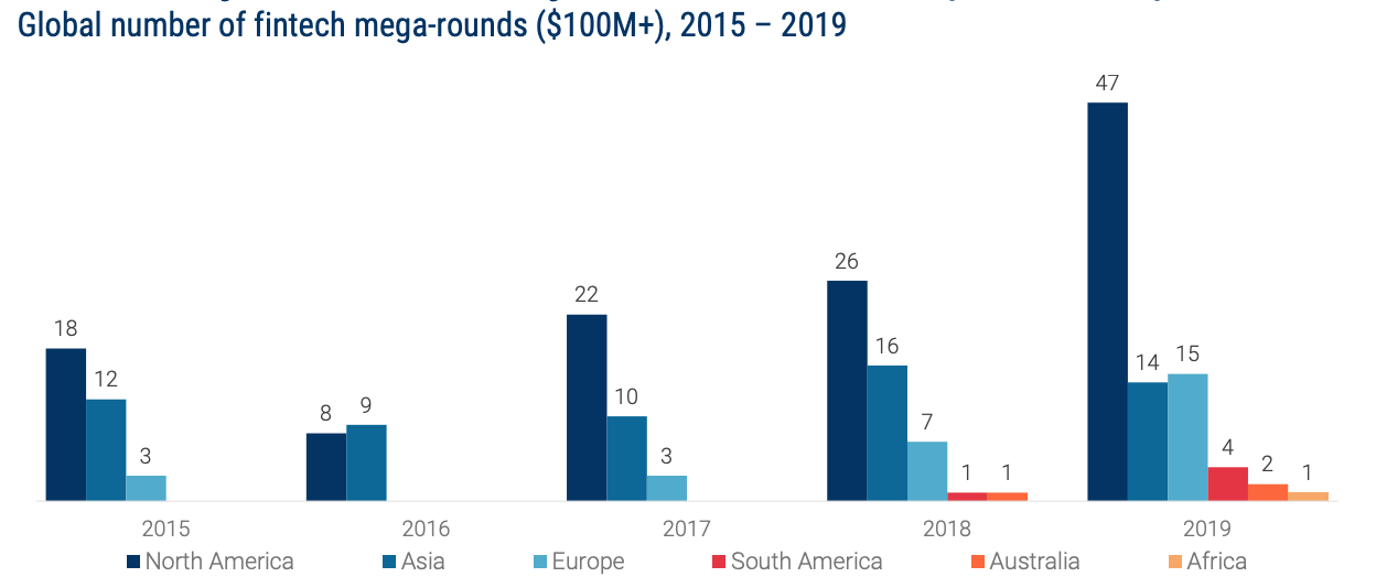 Global number of fintech mega-rounds ($100M+), 2015 – 2019, State of Fintech- Investment & Sector Trends to Watch, CB Insights, February 2020