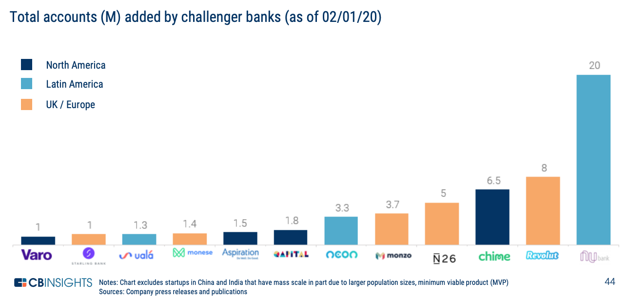 Total accounts (M) added by challenger banks (as of 02:01:20), State of Fintech- Investment & Sector Trends to Watch, CB Insights, February 2020