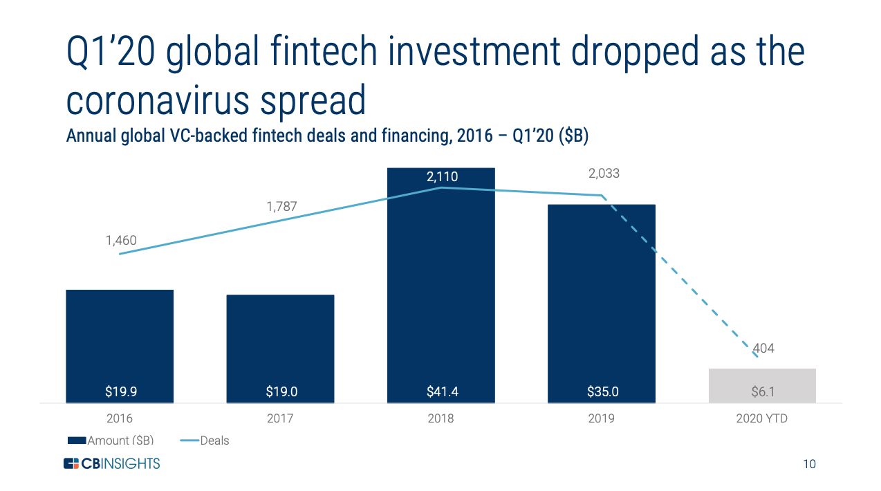 Annual global VC-backed fintech deals and financing, 2016 – Q1'20 ($B), Source- CB Insights, State of Fintech Q1'20 Report, May 2020