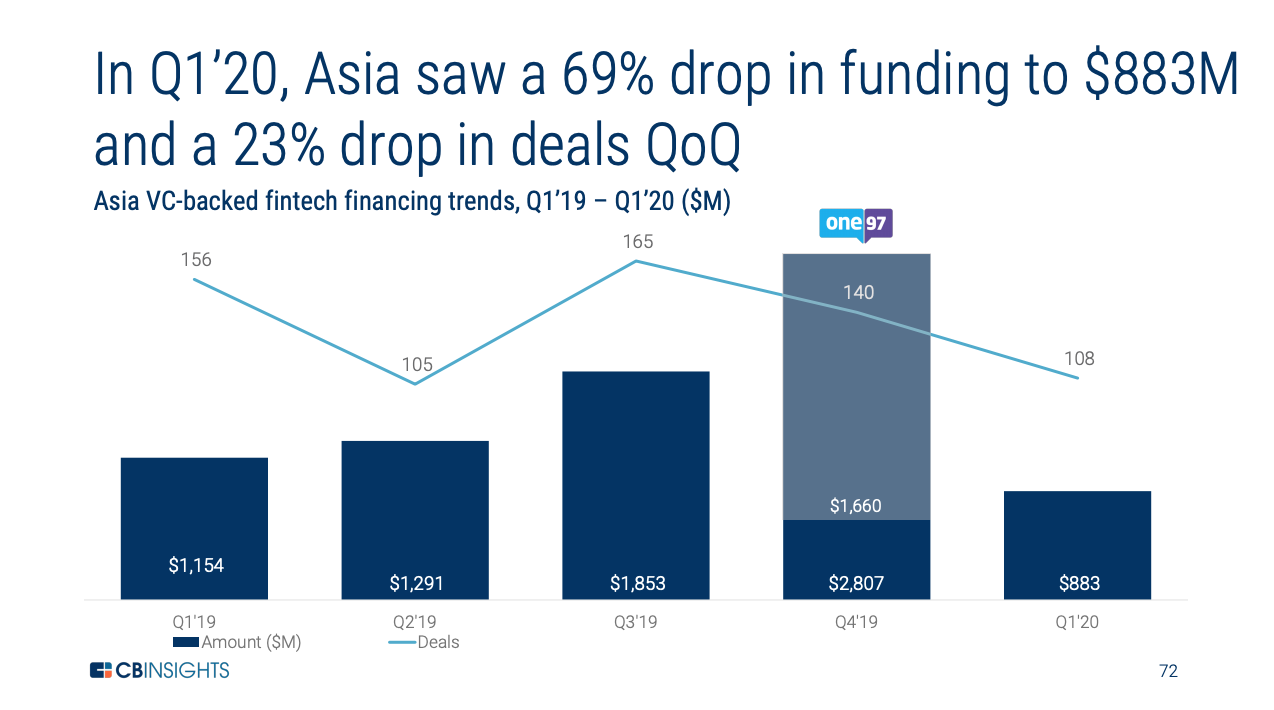 Asia VC-backed fintech financing trends, Q1'19 – Q1'20 ($M), Source- CB Insights, State of Fintech Q1'20 Report, May 2020
