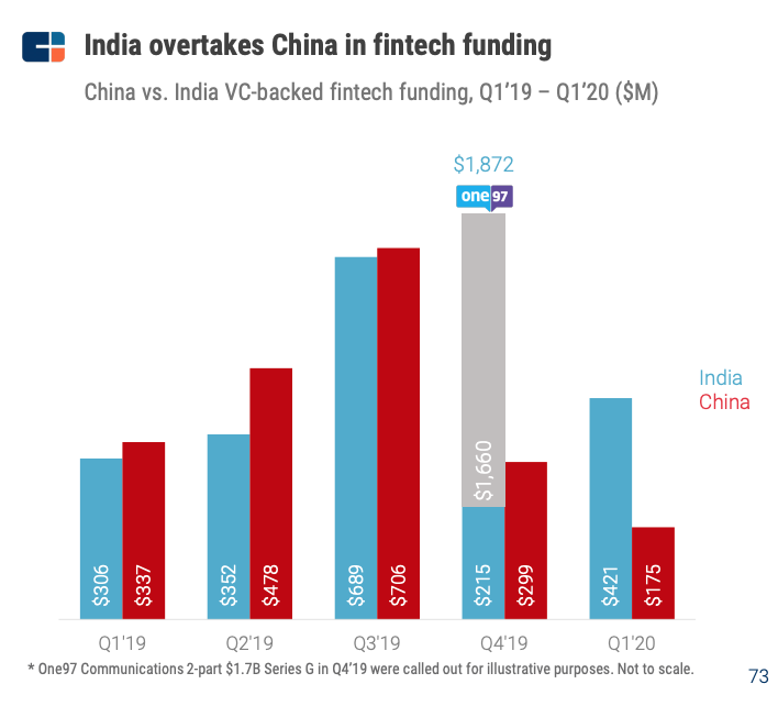 China vs. India VC-backed fintech funding, Q1'19 – Q1'20 ($M), Source- CB Insights, State of Fintech Q1'20 Report, May 2020