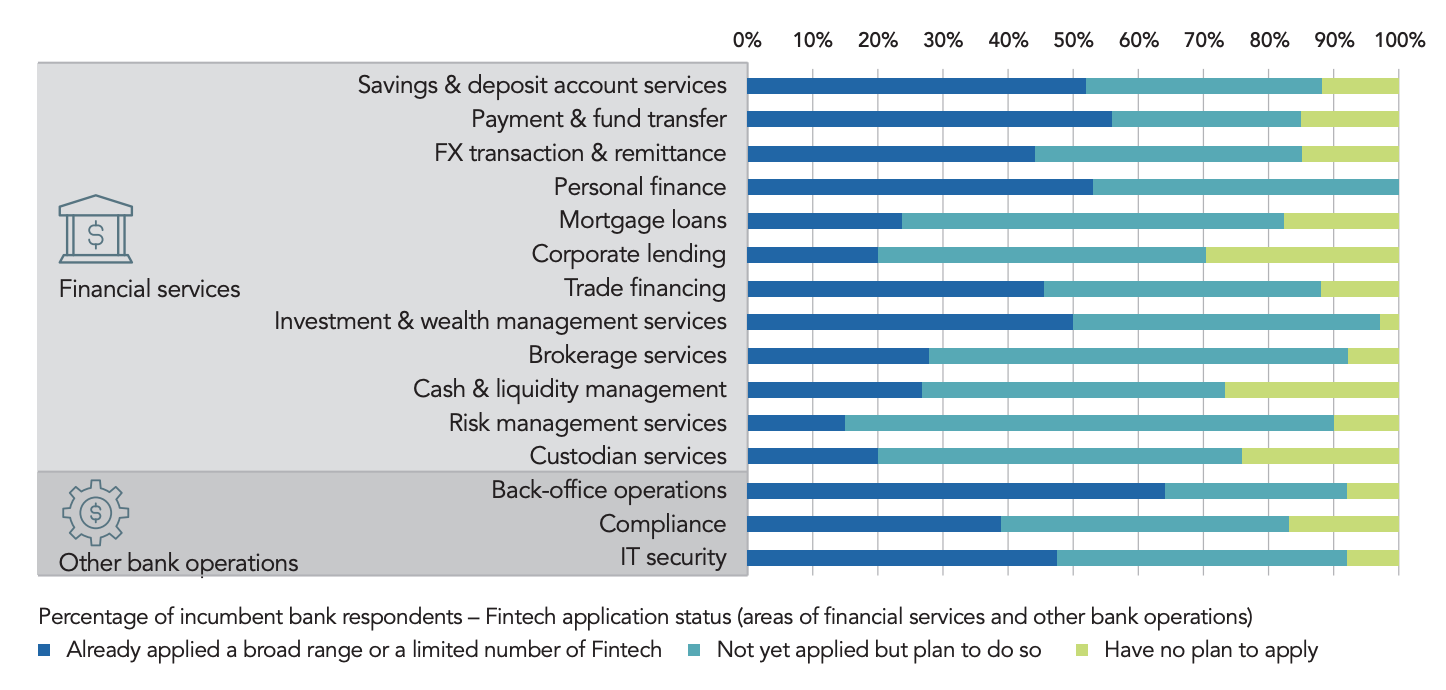 Fintech application status, Source- Hong Kong Institute for Monetary and Financial Research, Fintech Adoption and Innovation in the Hong Kong Banking Industry, May 2020
