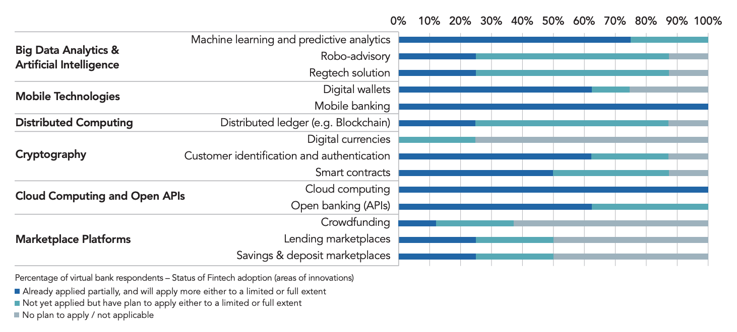 Fintech innovations adoption by Hong Kong virtual banks, Source- Hong Kong Institute for Monetary and Financial Research, Fintech Adoption and Innovation in the Hong Kong Banking Industry, May 2020