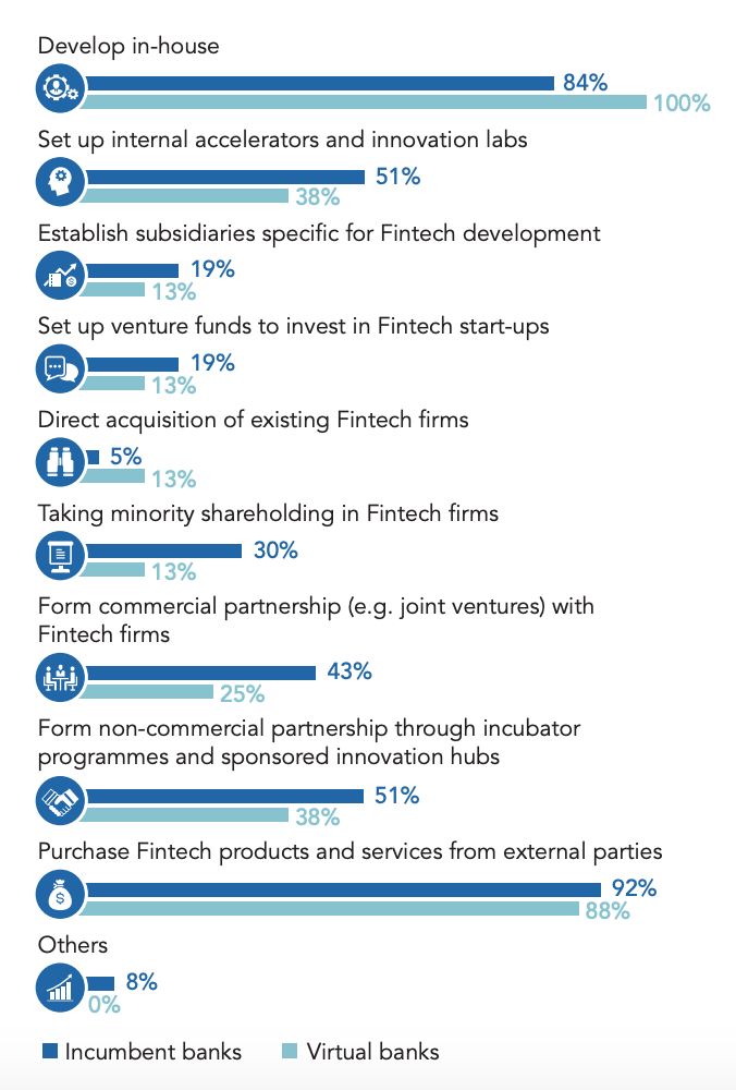 Forms of engagement for fintech development, Source- Hong Kong Institute for Monetary and Financial Research, Fintech Adoption and Innovation in the Hong Kong Banking Industry, May 2020