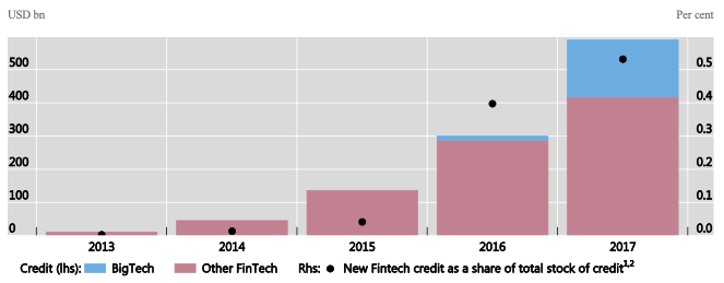 Image: Cambridge Centre for Alternative Finance and research partners, Big Tech companies' financial statements, authors' calculations