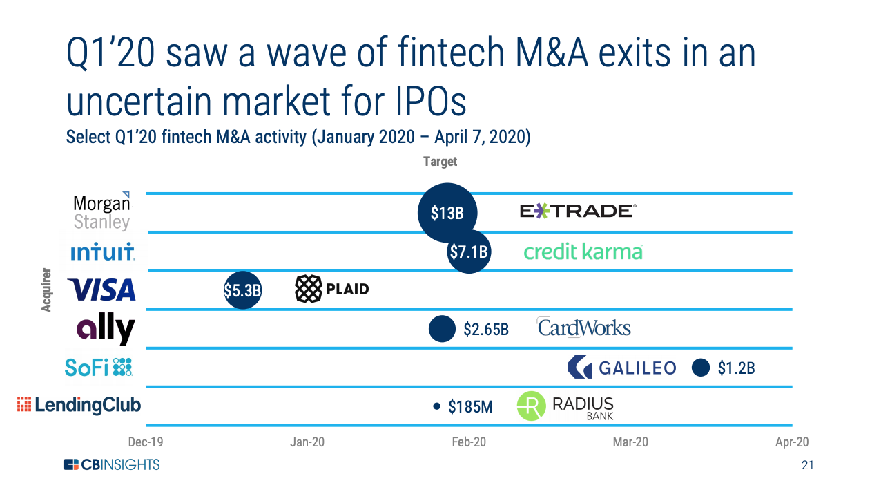 Select Q1'20 fintech M&A activity (January 2020 – April 7, 2020), Source- CB Insights, State of Fintech Q1'20 Report, May 2020