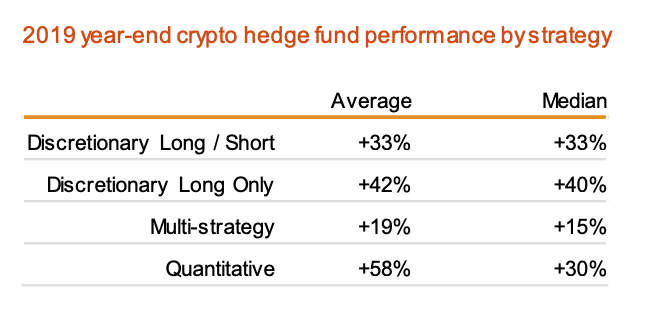 2019 year-end crypto hedge fund performance by strategy, Source- 2020 Crypto Hedge Fund Report, PwC and Elwood Asset Management Services, May 2020