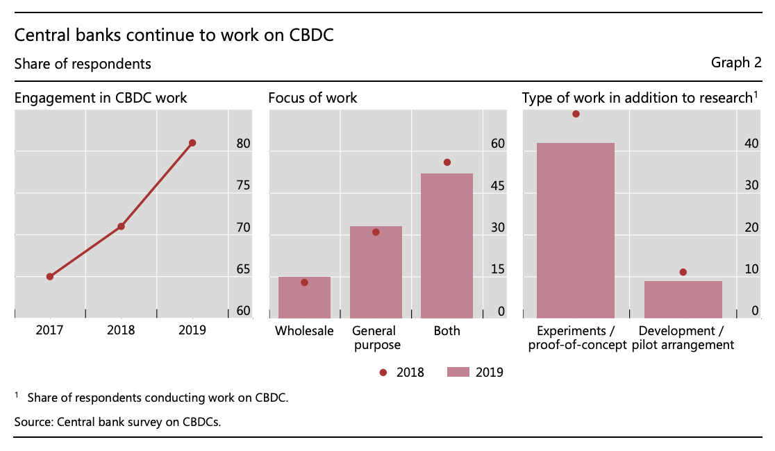 What is a digital currency? Central banks continue to work on CBDC, Jan 2020, Source: Central bank survey on CBDCs, Bank of International Settlements