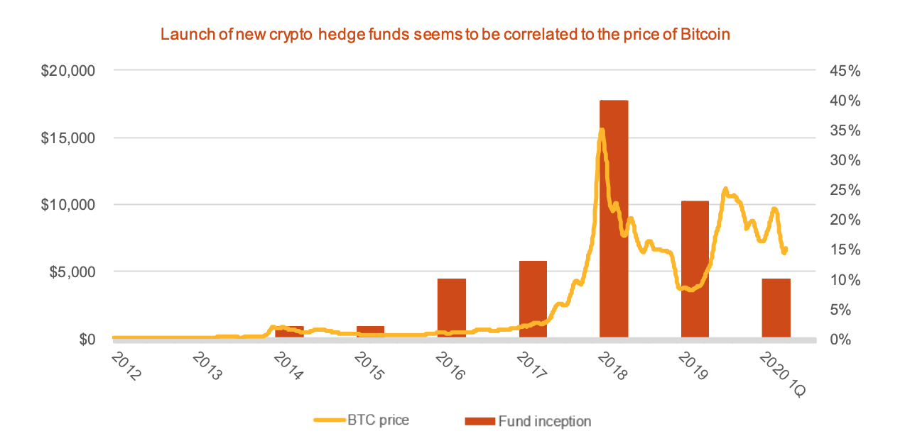 Launch of new crypto hedge funds seems to be correlated to the price of Bitcoin, Source- 2020 Crypto Hedge Fund Report, PwC and Elwood Asset Management Services, May 2020