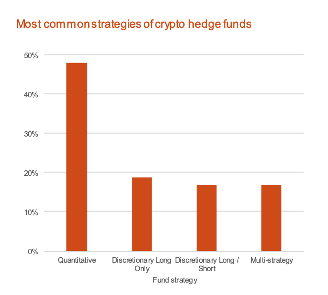 Most common strategies of crypto hedge funds, Source- 2020 Crypto Hedge Fund Report, PwC and Elwood Asset Management Services, May 2020