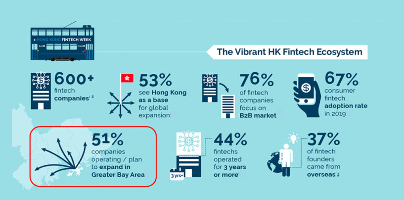 Now Home to Over 600 Fintechs, Hong Kong Unveils New Fintech Initiatives