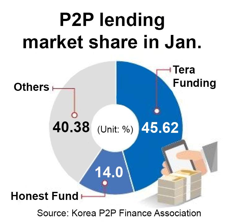P2P Lending Korea Market Share