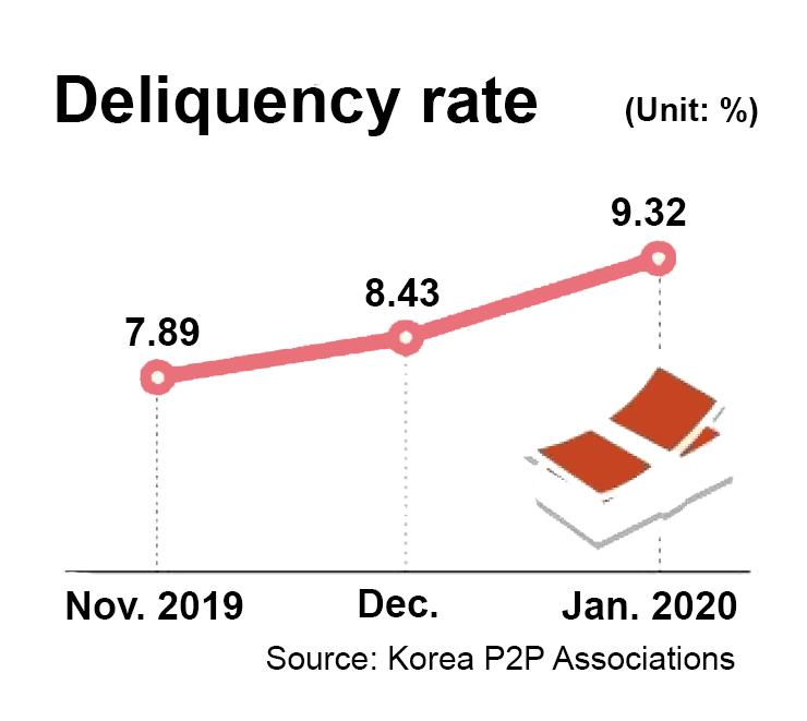 P2P Lending Korea - Deliquency Rate