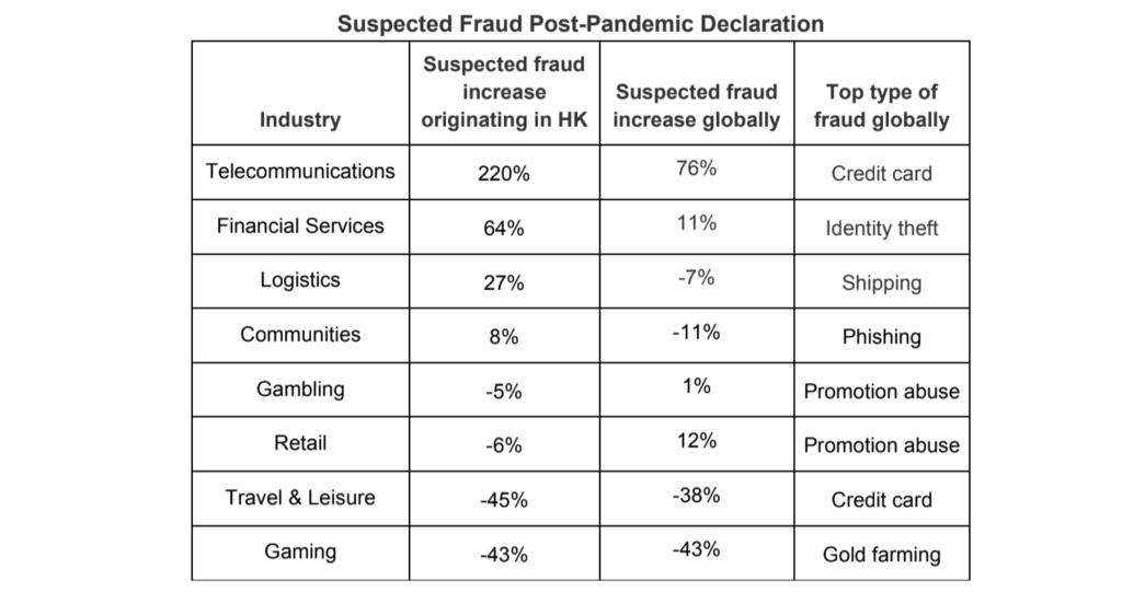 Suspected Fraud Post-Pandemic Declaration