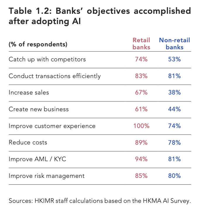 Banks' objectives accomplished after adopting AI, Sources- HKIMR staff calculations based on the HKMA AI Survey
