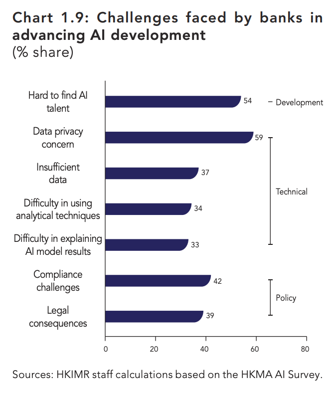 Challenges faced by banks in advancing AI development, Sources- HKIMR staff calculations based on the HKMA AI Survey