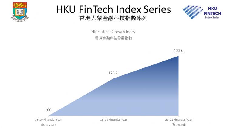 Hong Kong Fintech Growth Index, Source: University of Hong Kong