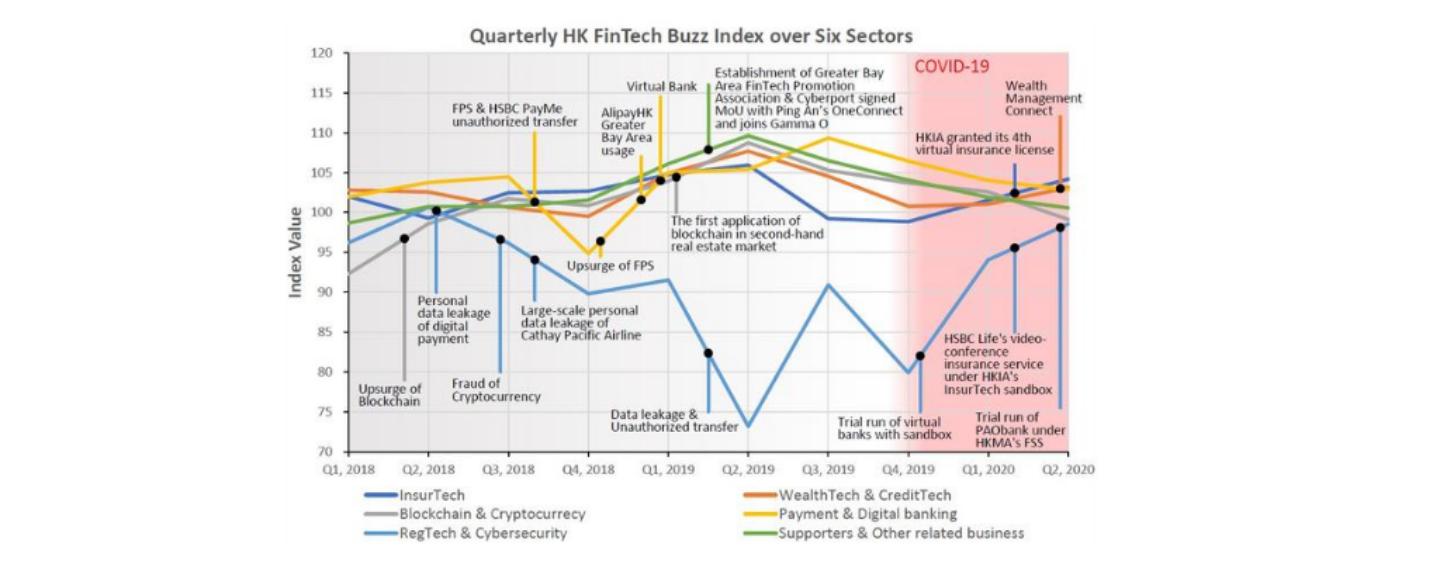 HK Fintech Market Sentiment Remains Stable Despite COVID-19 and Social Unrest