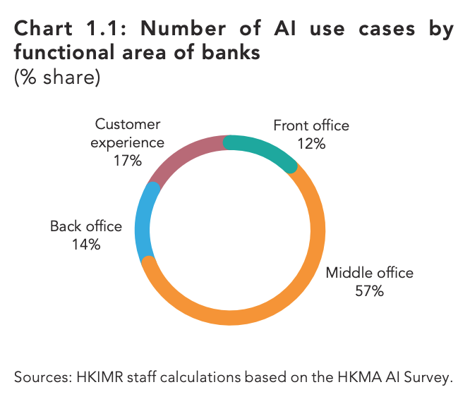 Number of AI use cases by functional area of banks (% share), Sources- HKIMR staff calculations based on the HKMA AI Survey.
