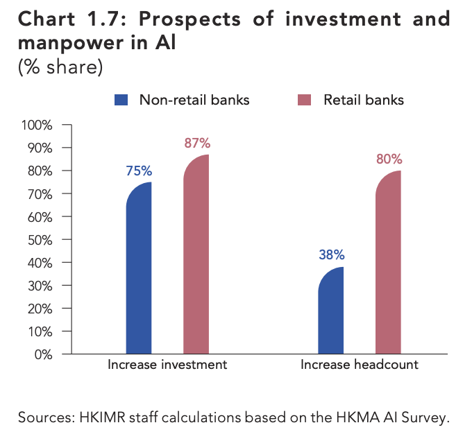 Prospects of investment and manpower in Al, Sources- HKIMR staff calculations based on the HKMA AI Survey