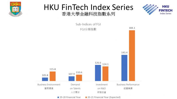 Sub-indices of Hong Kong Fintech Growth Index, Source: University of Hong Kong