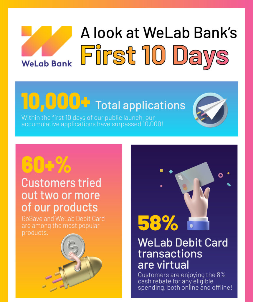 welab 10000 application