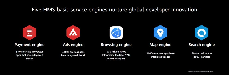 Five HMS basic service engines nurture global developer innovation, Huawei Developer Conference 2020 (Together), September 2020