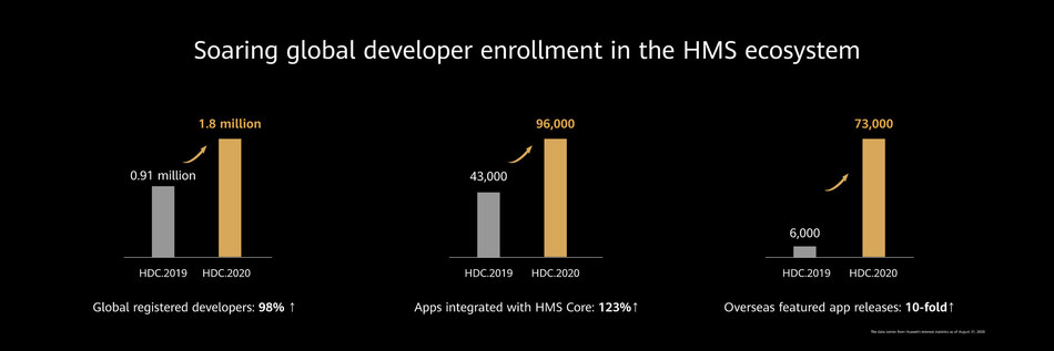 Soaring global developer enrollment in the HMS ecosystem, Huawei Developer Conference 2020 (Together), September 2020