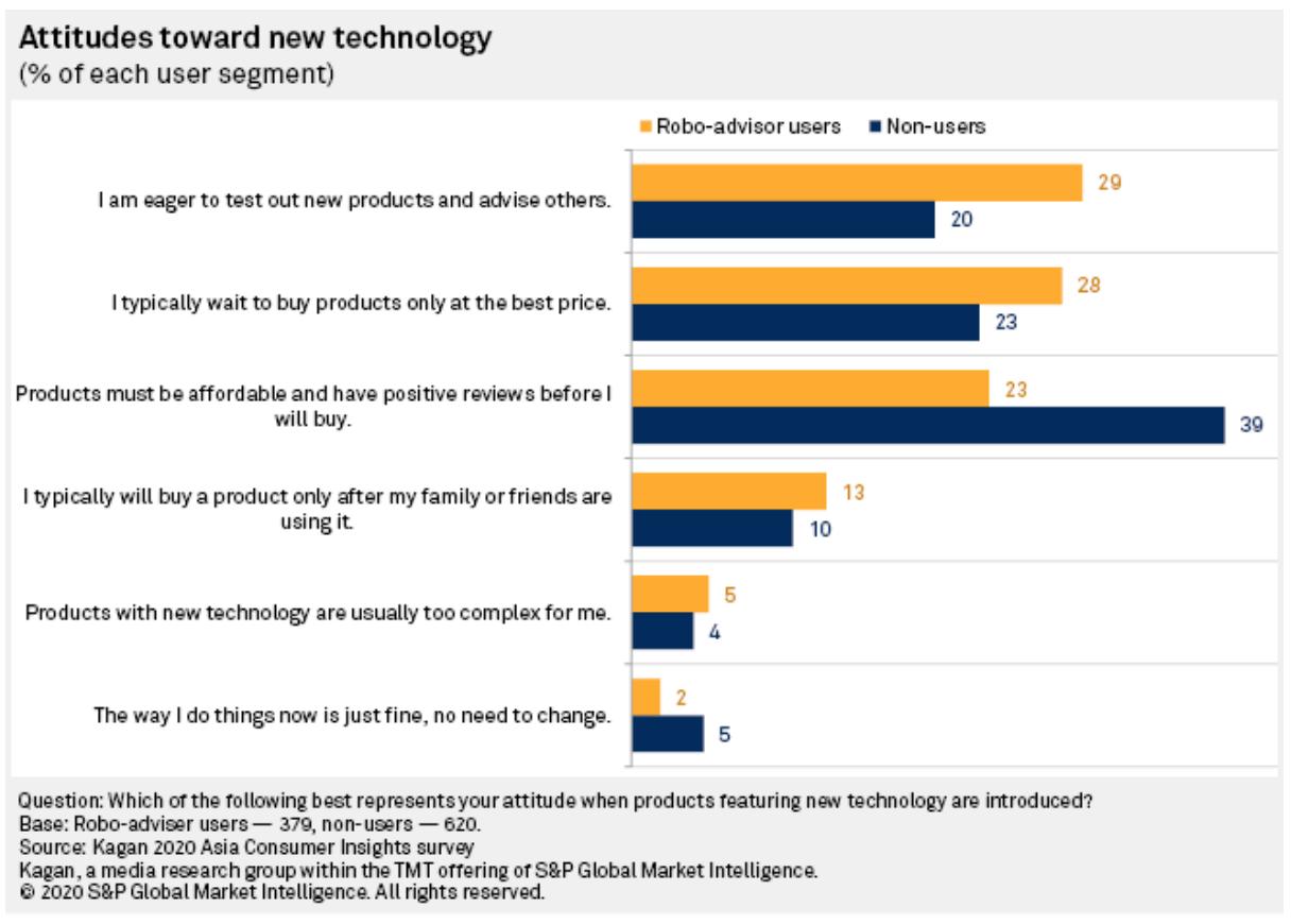 Image: Attitudes toward new technology, Source: Kagan 2020 Asia Consumer Insights survey