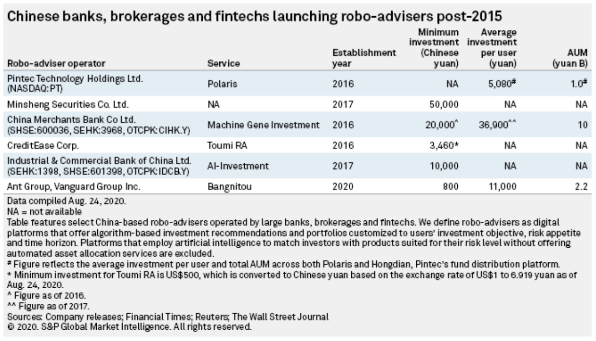 Image: Chinese banks, brokerages and fintechs launching robo-advisors post-2015, Source: 2020 S&P Global Market Intelligence