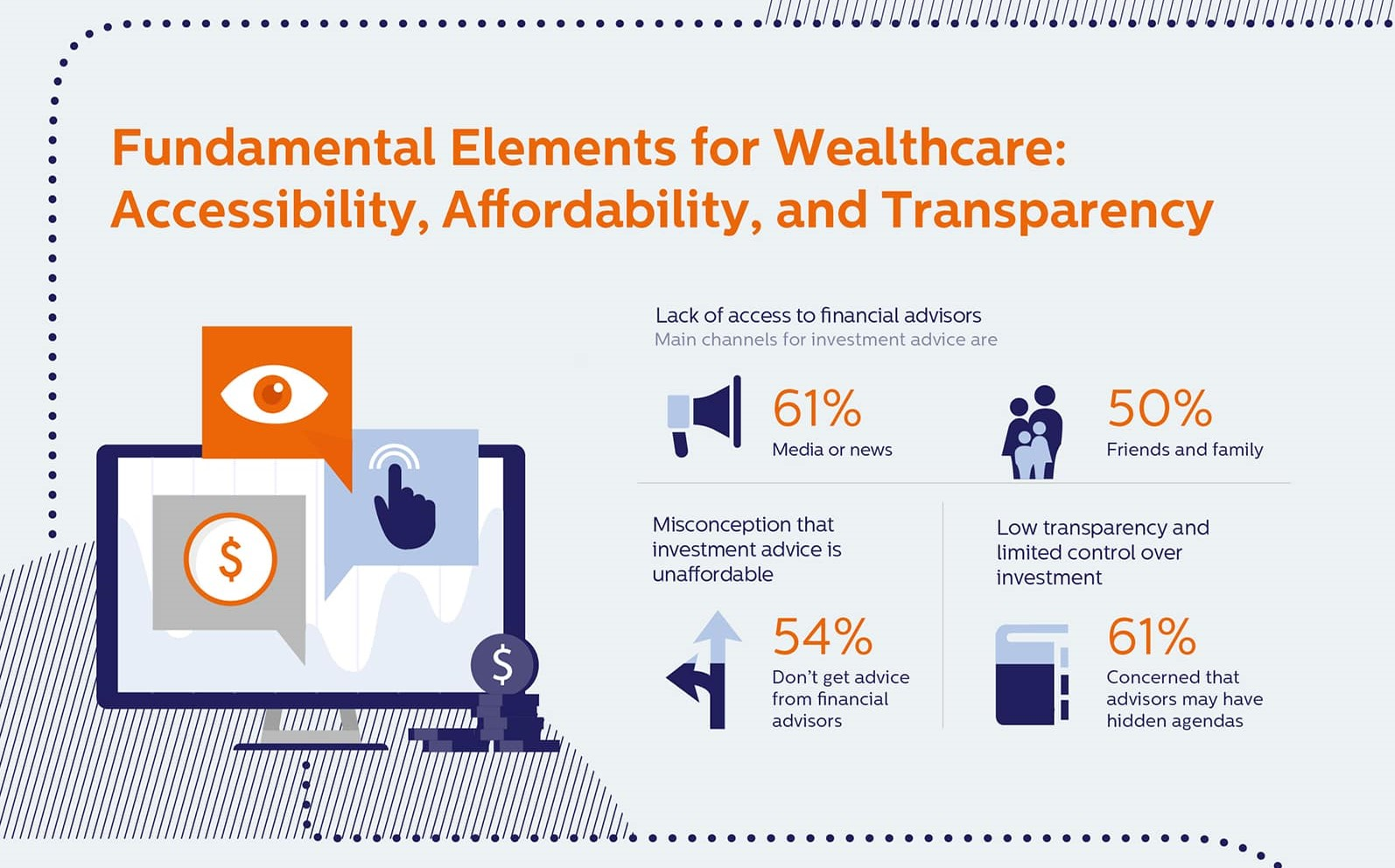 Fundamental Elements for Wealthcare: Accessibility, Affordability, and Transparency