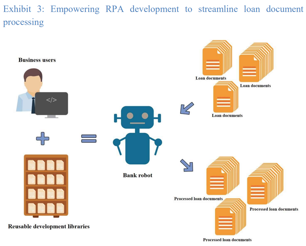 Empowering RPA development to streamline loan document processing, Regtech Watch issue no 5, Hong Kong Monetary Authority (HKMA), Dec 2020