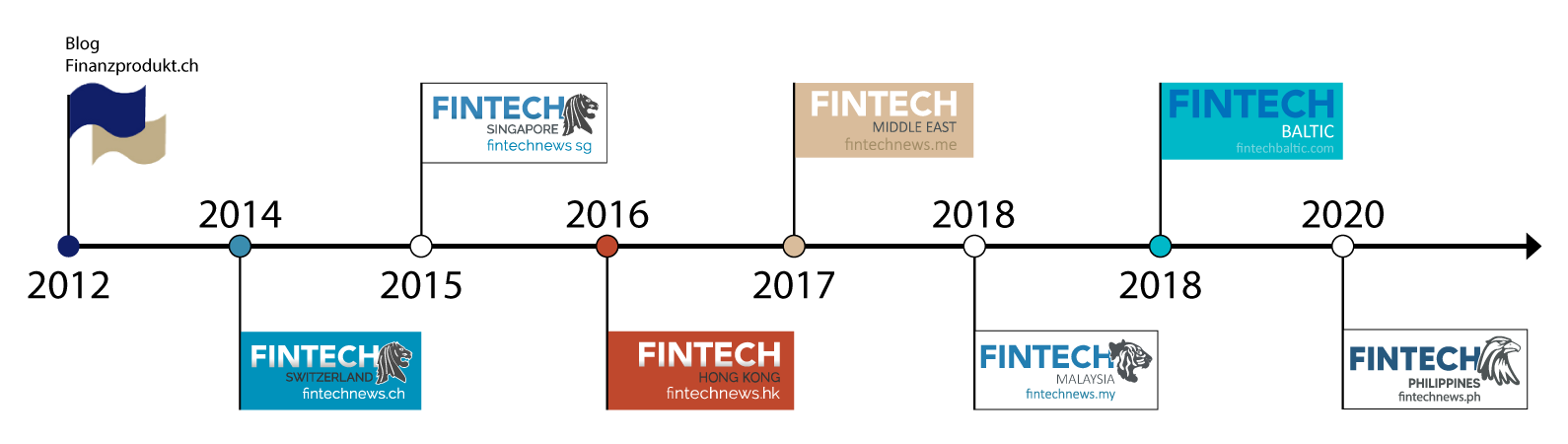 Fintech-News-Network-Timelines