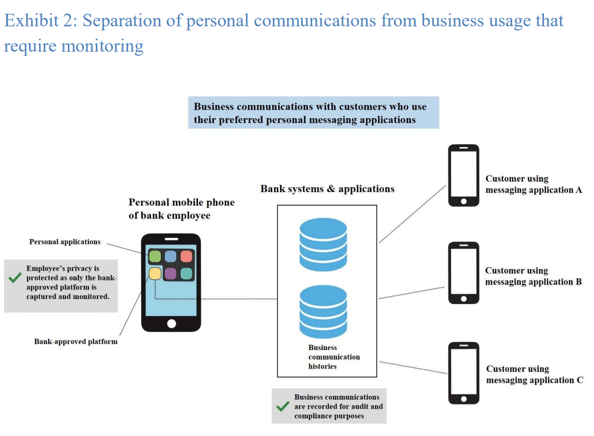 Separation of personal communications from business usage that require monitoring, Regtech Watch issue no 5, Hong Kong Monetary Authority (HKMA), Dec 2020