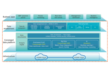 Financial Institutions Turn to Huawei's Converged Data Lake Solution to Accelerate Banking Innovation