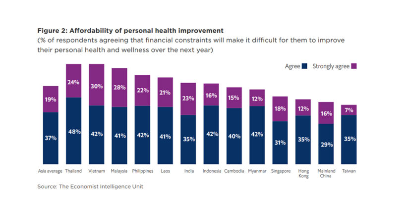 Prudential: Digital Health Technology Adoption on the Rise