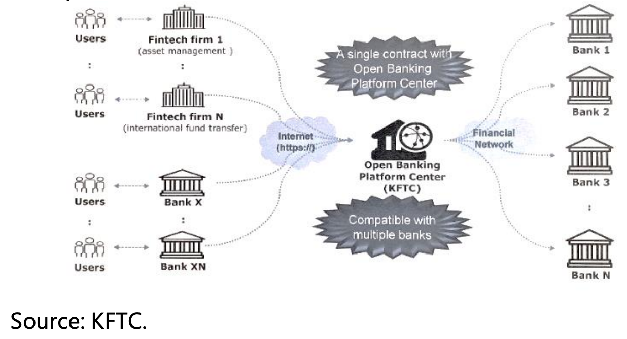 The FSC's Announced Open Banking System, Source: Korea Fair Trade Commission (KFTC)
