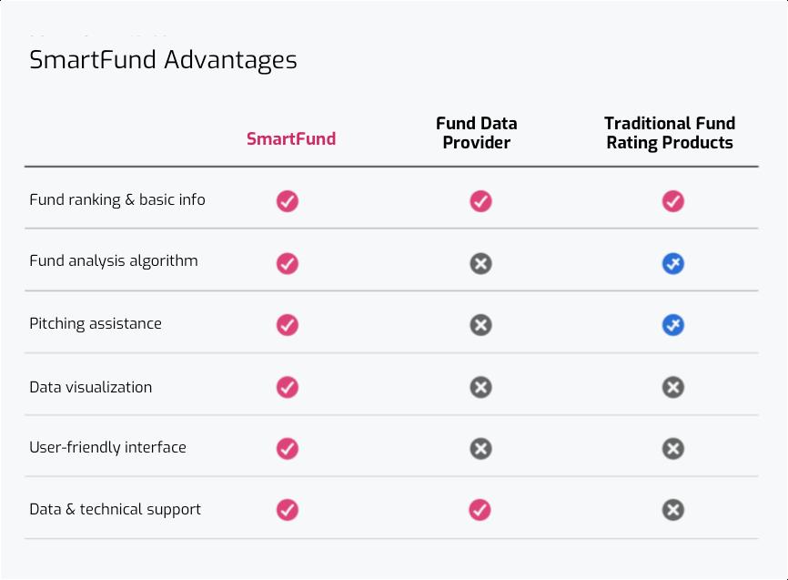 smartfund advantage